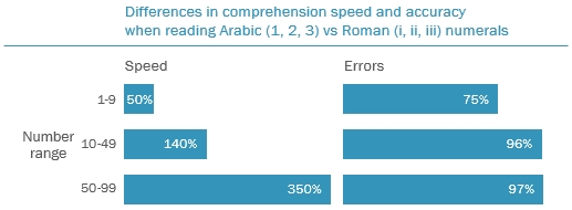 Differences in comprehension speed and errors increase with number size.